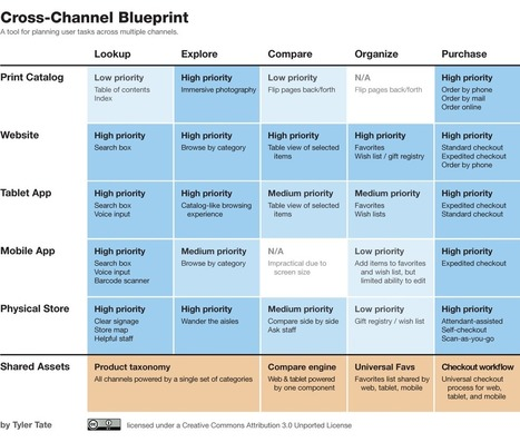 Tyler Tate. Cross-Channel Blueprints: A tool for modern IA | Expertiential Design | Scoop.it