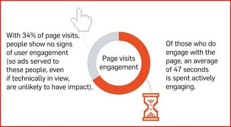INFOGRAPHIC - What Part of A Web Page Gets the Most Attention? | Integrated Marketing Technologist | Scoop.it