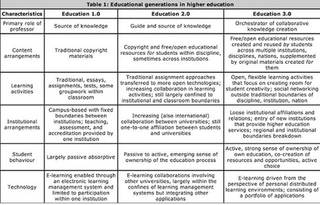 A must See Chart on Education1.0 Vs Education 2.0 Vs Education 3.0 ~ Educational Technology and Mobile Learning | learning21andbeyond | Scoop.it