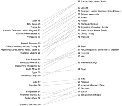 Edward Tufte forum: Slopegraphs for comparing gradients: Slopegraph theory and practice | innovation@school | Scoop.it