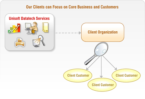 Outsourcing Back Office Processing Administrative India Services Ahmedabad - Online Offshore Data Entry Conversion, IT Outsourcing | Unisoft Datatech is an experienced, professional administrative back office services provider company located in Ahmedabad, India. | Scoop.it
