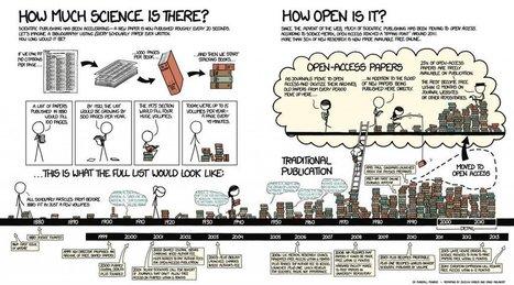 Che cos'è l'Open Science? | Gestire dati e informazioni | Scoop.it