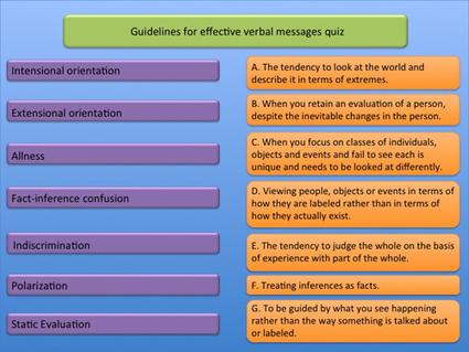Week 4. Verbal Communication | International Human Relations ~ 2013.                    College of Business | Scoop.it