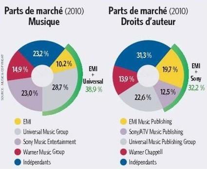 PDM (monde) de la music et PDM (monde) des droits d'auteurs. Indés VS Majors. | L'actualité de la filière Musique | Scoop.it