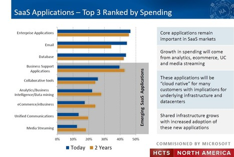 451 Research Summit: Enterprises Competing With Digital Infrastructure & Cloud Computing | Cloud Central | Scoop.it