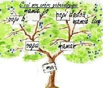 Archives Eure et loir>mise en ligne d'actes de ... | Histoire Familiale | Scoop.it