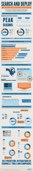 Search and Deploy: The #B2B Marketing Trends of 2012 | Infographics 101 | Scoop.it