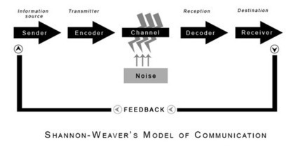 The Communication Model has been dead wrong all the time | SpisanieTO | Scoop.it