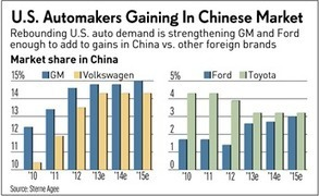 Revved Up GM, Ford Drive Deep Into China Auto Market | Property & Casualty Insurance | Scoop.it