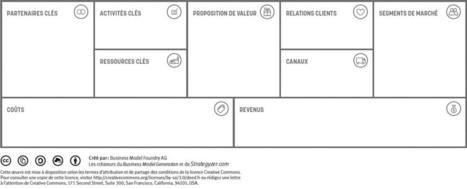 Mon modèle d'affaires   Banque Nationale   Management of innovation and technology - Gestion de l'innovation et des technologies   Scoop.it