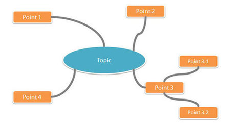 Steps to Make a Mind Map presentation with PowerPoint | PowerPoint Presentation | Medic'All Maps | Scoop.it