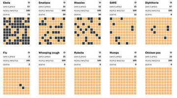 How likely are you to die from Ebola? | education | Scoop.it