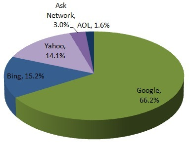 Boost Your Paid Search ROI with Bing and Yahoo! Search - Trada   Online Marketing Resources   Scoop.it
