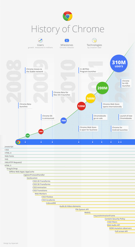 INFOGRAPHIC: History of Chrome | Visual.ly | Cloud Central | Scoop.it