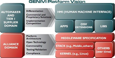 What is GENIVI ? A Software Standard for the Automotive Industry | Embedded Systems News | Scoop.it