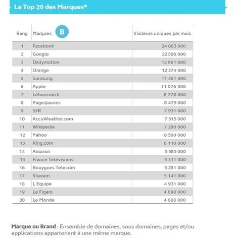 3,9 millions de mobinautes sur les sites et applis de formation / éducation | HUBMODE.ORG Formation digitale Mode | Scoop.it
