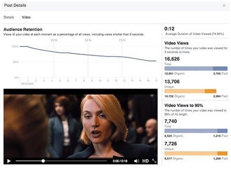 Facebook : un nouvel outil pour analyser l'audience des vidéos | Marketing, Innovation et Tendances | Scoop.it
