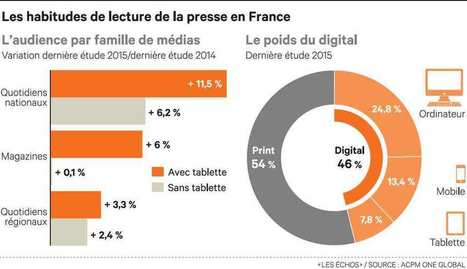 L'audience des titres de presse dopée par la lecture sur mobile et tablette | marketing stratégique du web mobile | Scoop.it