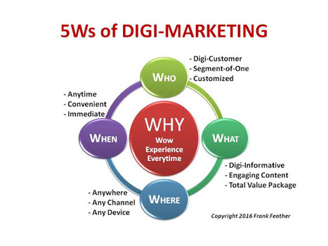 5Ws of Digi-Marketing (my latest blog post) | FUTURE MARKETING | Scoop.it