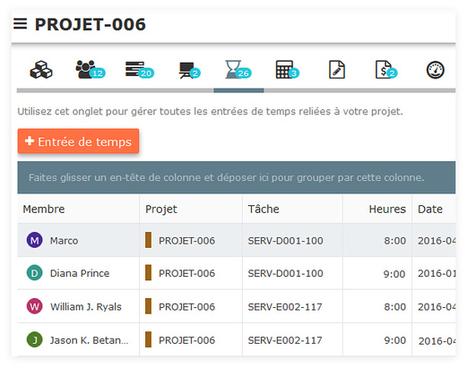 NutCache. Gestion et suivi de projets en mode collaboratif - Les Outils Collaboratifs | La gestion de projet au quotidien | Scoop.it