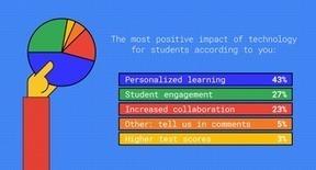 Tweet from @GoogleForEdu | E-Learning and Educational Reform | Scoop.it