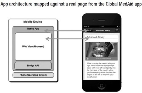 Open Formats for Mobile Learning (#mlearning) | mlearn | Scoop.it