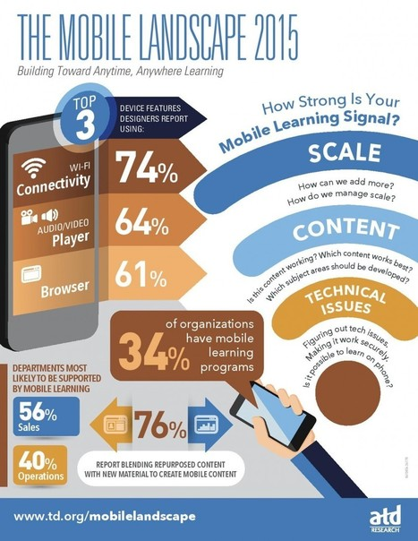 The Mobile Learning Landscape 2015 Infographic | ICT Nieuws | Scoop.it