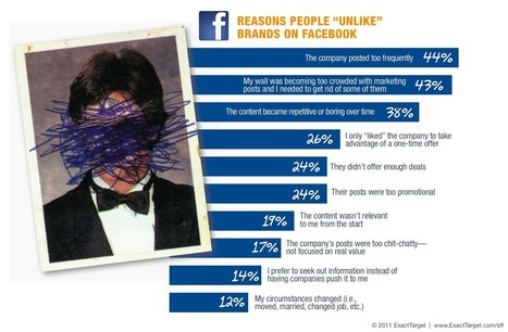 I think we need some time apart, it's not me, it's you Brian Solis | Facebook best practices and research | Scoop.it
