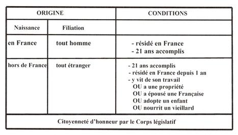 Les étrangers sous la Révolution Française (2e partie) | Rhit Genealogie | Scoop.it