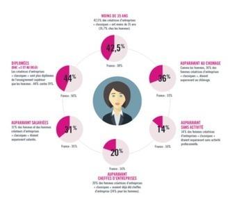 La suite dans les idées - L'étude entrepreneuriat des femmes | entrepreneurship - collective creativity | Scoop.it