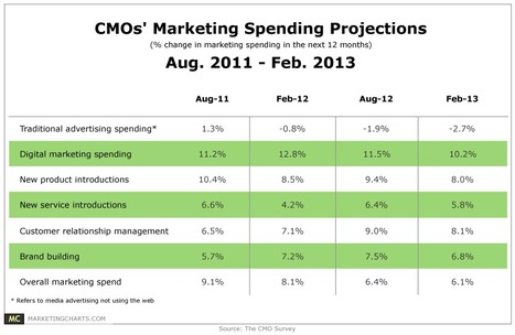 CMOs to Rein in Traditional Ad Spend, Press on With Digital Marketing - Marketing Charts | Marketing Automation | Scoop.it