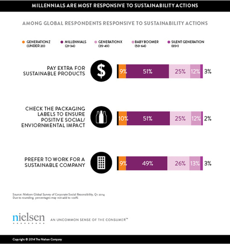 Investing in the Future: Millennials Are Willing To Pay Extra For a Good Cause | Digital Natives | Scoop.it