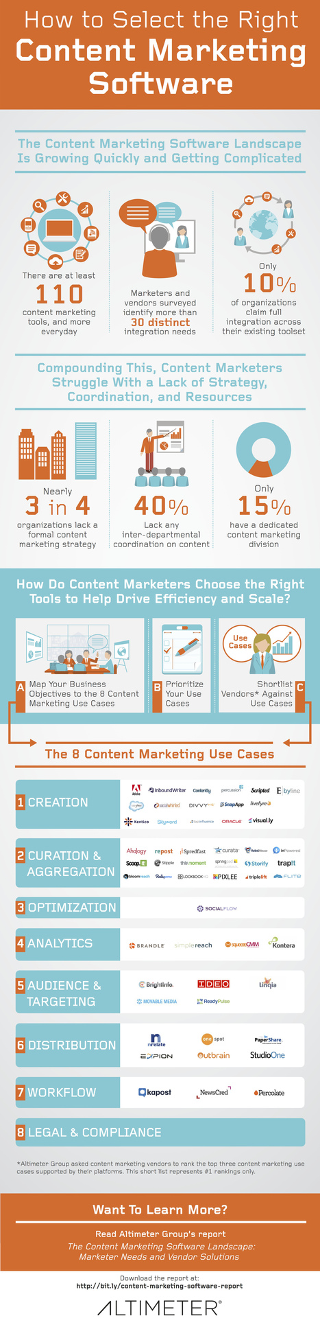 Infographic : How to Select the Right Content Marketing Software   Contenus Marketing BtoB   Scoop.it