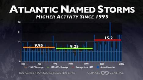 Hurricanes Likely to Get Stronger & More Frequent: Study | Climate Central | Environment | Scoop.it