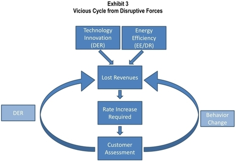 With demand response & distributed energy growing: how long will regulators preserve traditional utilities' business models? | InternetofThings | Scoop.it