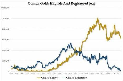 Comex Conundrum | Gold and What Moves it. | Scoop.it