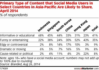How to Get Social Users in APAC to Share Your Content - eMarketer | #MeaningfulData | Scoop.it