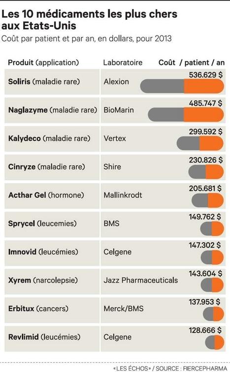 Médicaments: quand les laboratoires sont rémunérés à la performance | Médicaments | Scoop.it