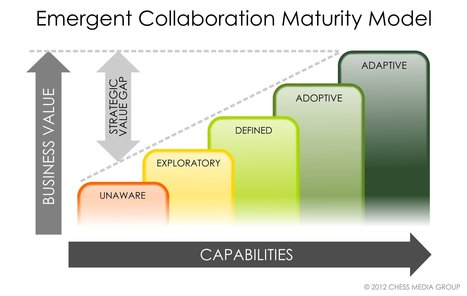 The Five-Step Maturity Model for Building a Collaborative Organization | Cloud Mobile Social Big-Data | Scoop.it