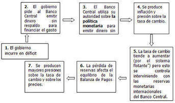 Politica Fiscal | Política macroeconómica | Scoop.it