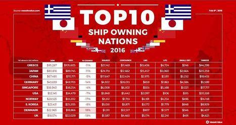 Παραμένει πρώτη η Ελλάδα, σε αξία εμπορικού στόλου και για το 2015 | Politically Incorrect | Scoop.it
