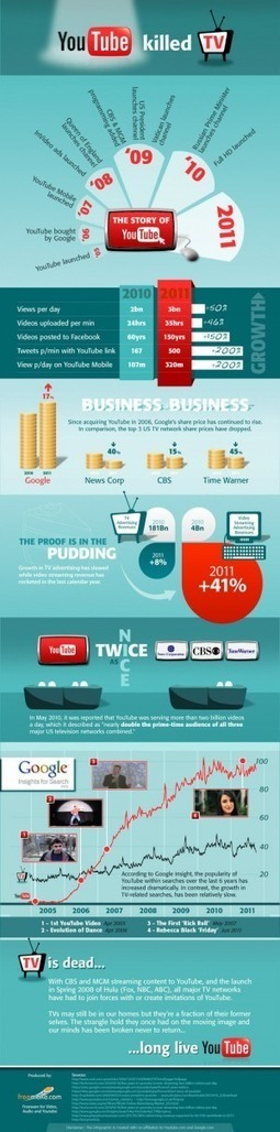 YouTube Killed TV [INFOGRAPHIC] « Transmedia Camp 101 | Social Media as Content & Audience Aggregator | Scoop.it