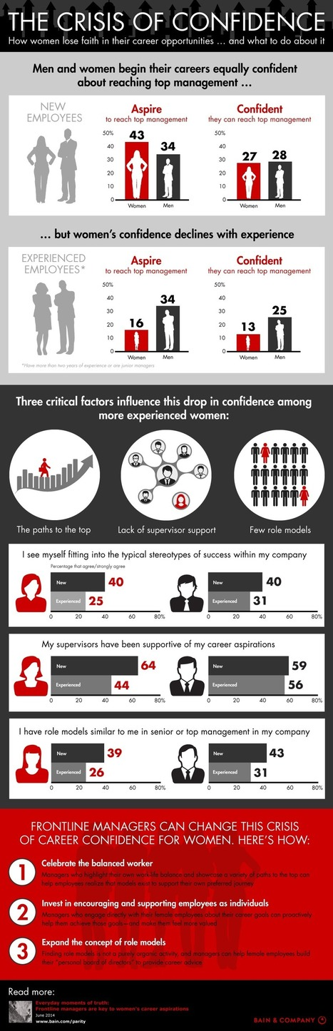 Gender Parity Infographic - Bain & Company Insights: The Crisis of Confidence | Femmes et carrières | Scoop.it