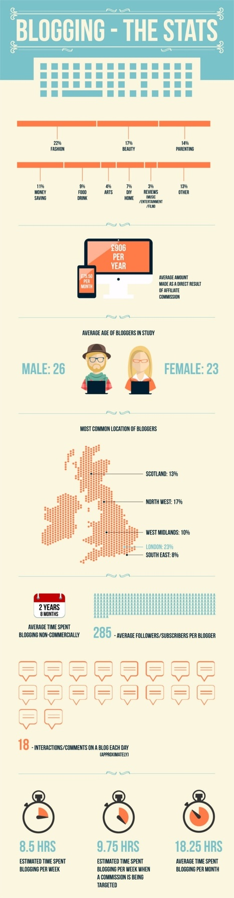 Blogging: The stats. #infographic | MarketingHits | Scoop.it