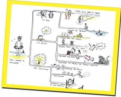 Mindscaping et  Mind Mapping au quotidien dans les relation parents - enfants | Mind mapping, pensée visuelle et thérapie | Scoop.it
