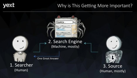 How to speak 'Search Engine' | Social Media Marketing Does Not Replace SEO | Scoop.it