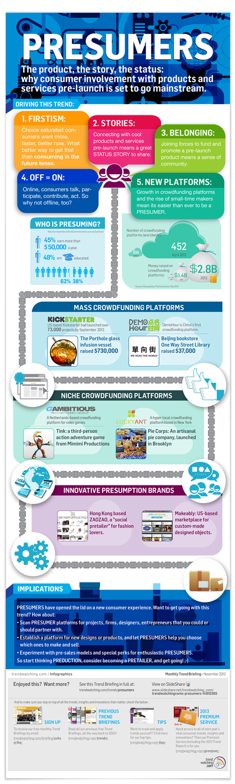 Crowdsourcing, Crowdfunding and the Emergence of Presumers #Infographic | The Crowdfunding Atlas | Scoop.it