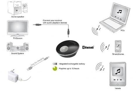 Recensione: Ricevitore audio Bluetooth     LINDY   Scoop.it