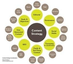 Estrategia de Marketing Online: La Importancia del contenido | Traduzione e correzione | Scoop.it