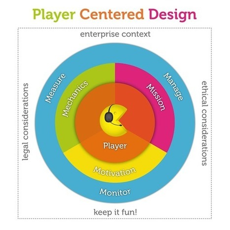 Five Steps to Enterprise Gamification | UX Magazine | Gamification | Scoop.it
